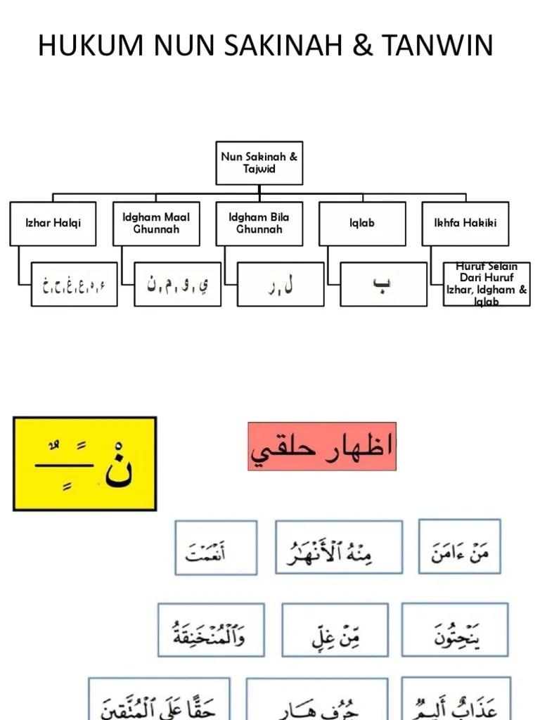 Hukum Tanwin : hukum, tanwin, Hukum, Sakinah, Tanwin