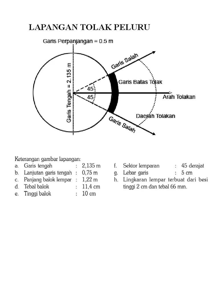 Gambar Lapangan Tolak Peluru Beserta Keterangannya : gambar, lapangan, tolak, peluru, beserta, keterangannya, Lapangan, Tolak, Peluru,, Basket