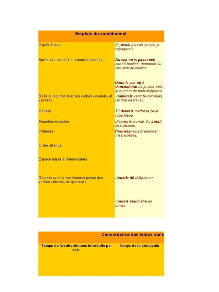 Au Cas Où Tu Aies : Emplois, Conditionnel:, Passerais, Verbe, Grammaire