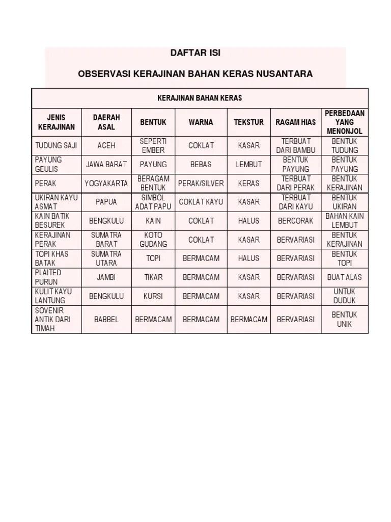 Kerajinan Bahan Keras Nusantara : kerajinan, bahan, keras, nusantara