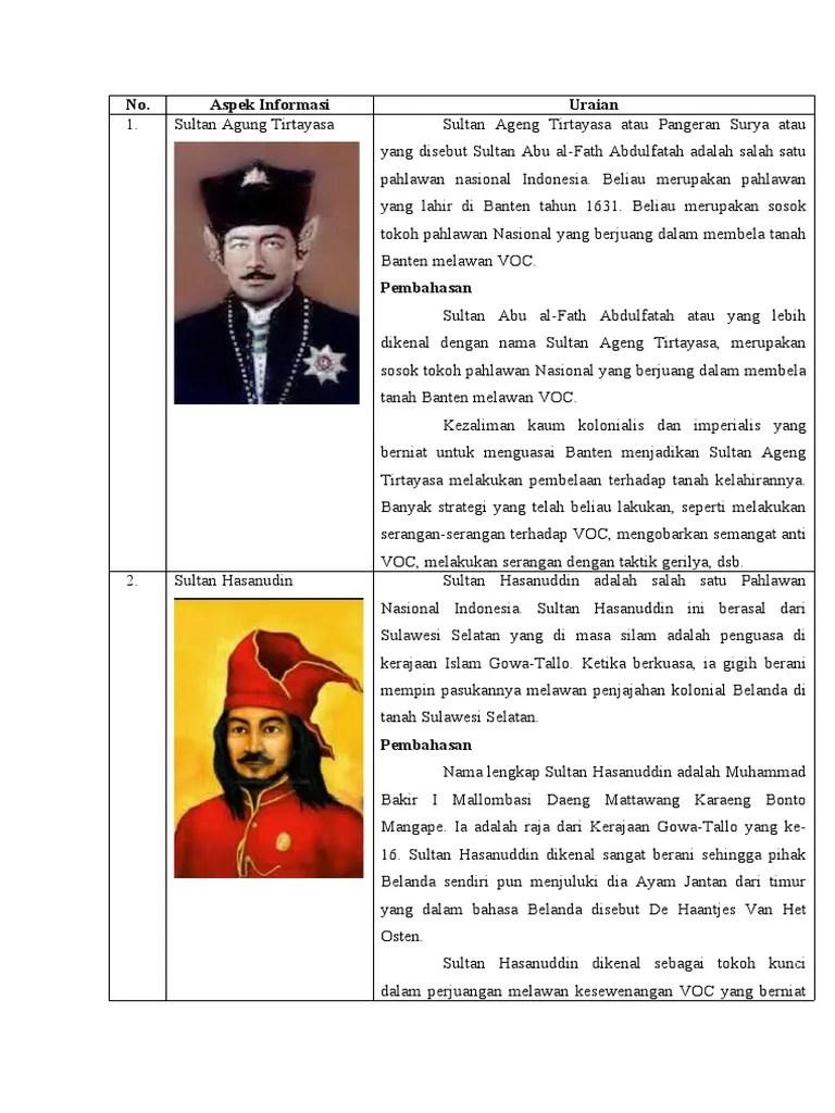 Tabel 4.2 Pahlawan Nasional : tabel, pahlawan, nasional, TABEL, Aspek, Informasi, Pahlawan.docx