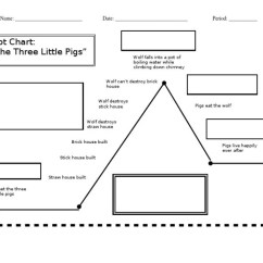 Plot Diagram Three Little Pigs 1968 Camaro Wiring Online Diagram-3