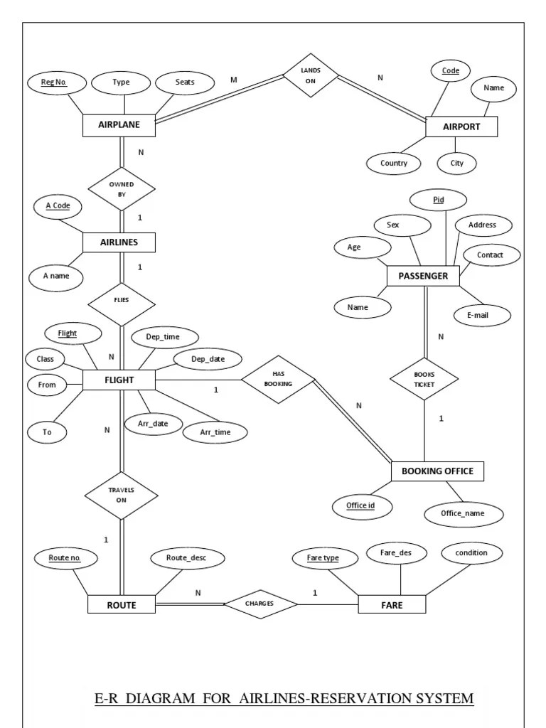 er diagram symbol ppt [ 768 x 1024 Pixel ]