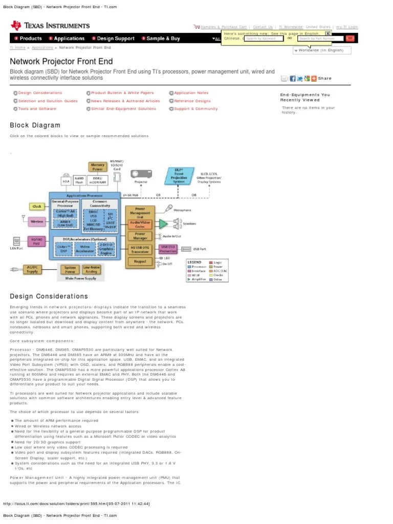 block diagram sbd network projector front end ti codec 55 views  [ 768 x 1024 Pixel ]