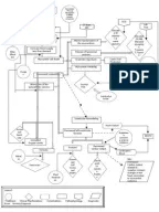 Congestive Heart Failure and Pulmonary Edema Concept Map