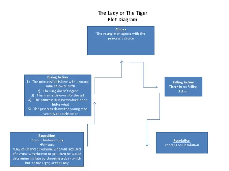 the lady or tiger plot diagram star delta wiring 1550590225 v 1