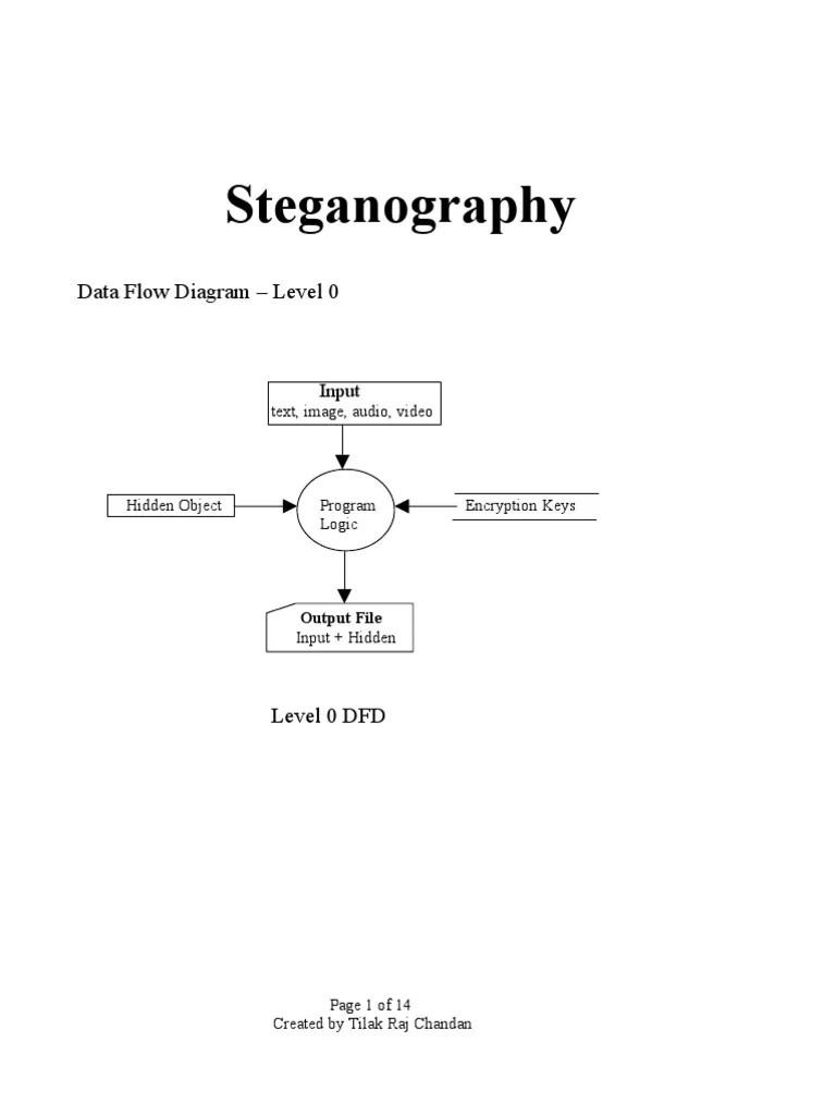dfd diagram level 0 [ 768 x 1024 Pixel ]