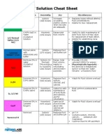 Iv solution cheat sheet also solutions reference chart uses  effects saline medicine rh scribd