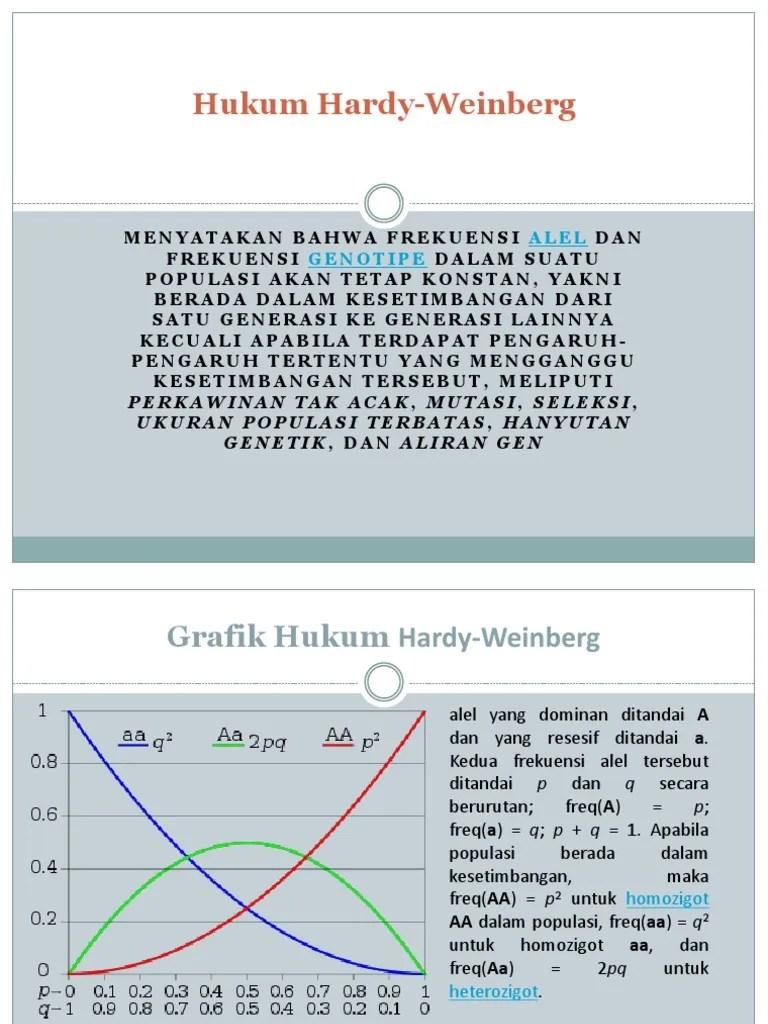 Hukum Hardy Weinberg : hukum, hardy, weinberg, Hukum, Hardy, Weinberg