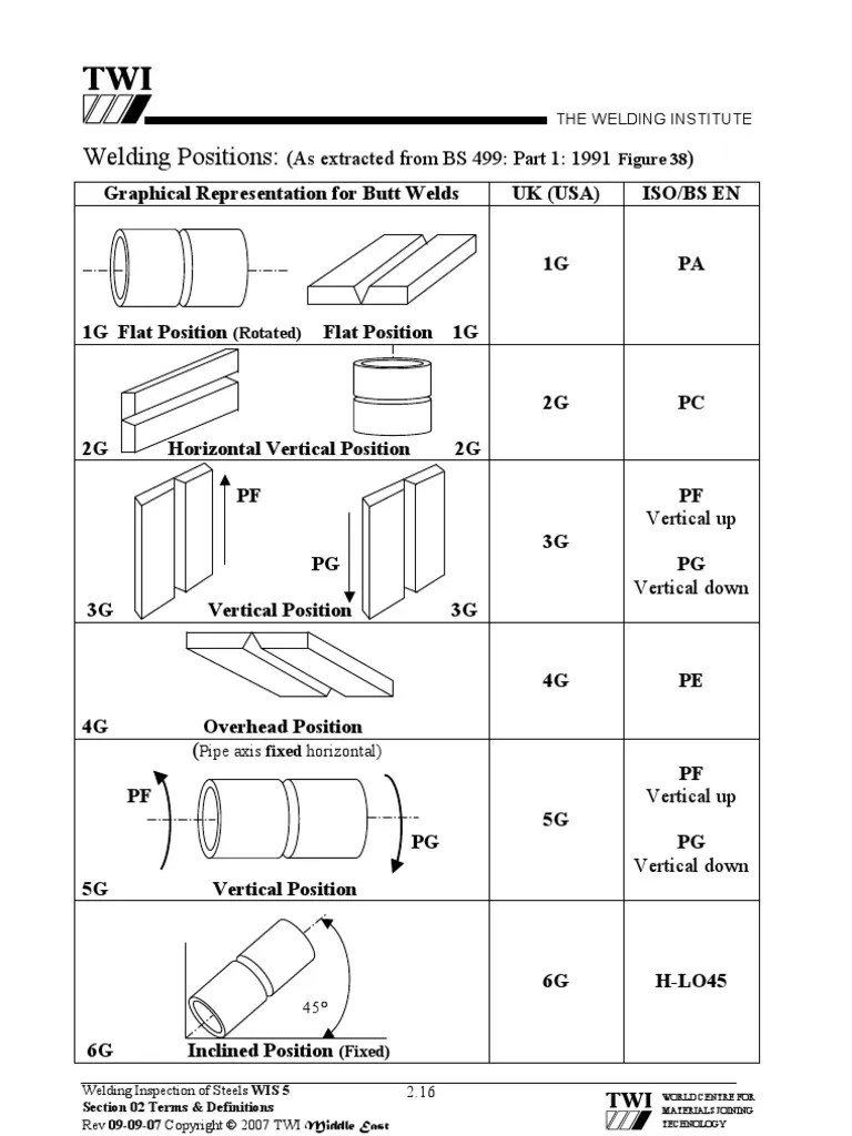 hight resolution of welding position diagram