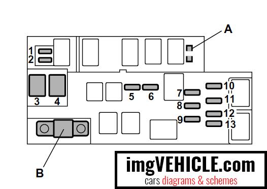 Subaru Outback III Fuse box diagrams & schemes