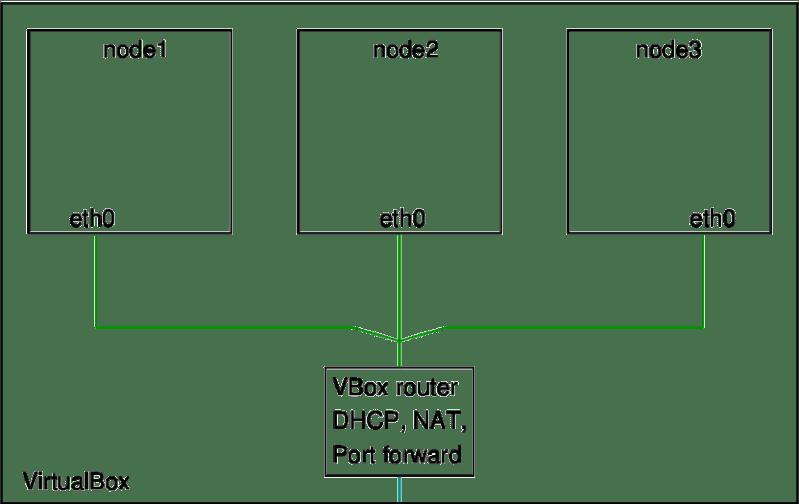 Topologija virtualne mreže samo sa NAT - om