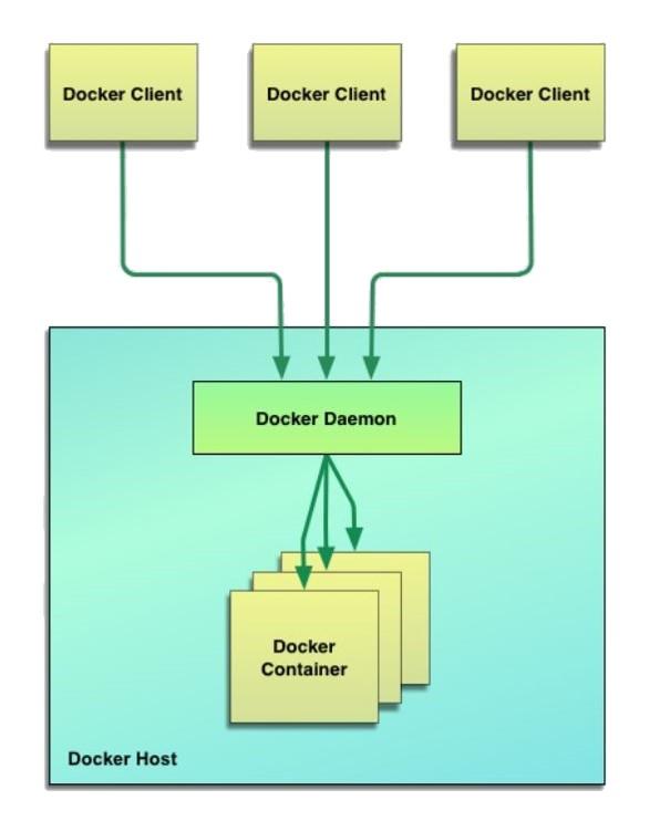 Arhitektura Docker-a