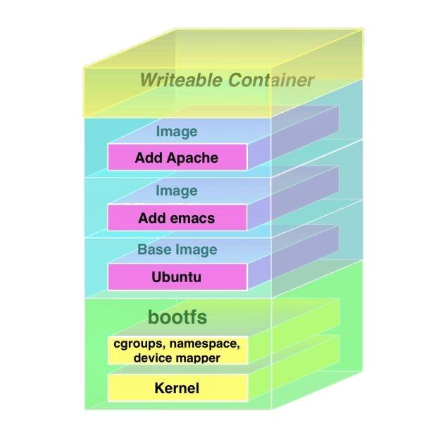 Docker fajl sistem