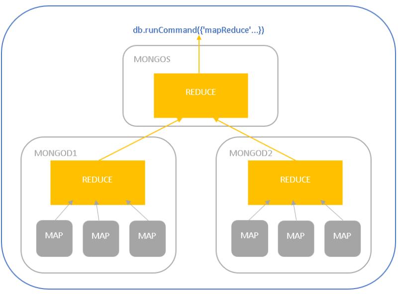 MongoDB mapreduce