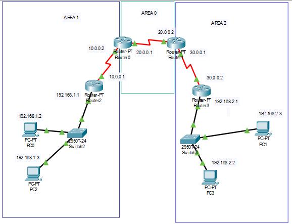 OSPF multi-area topologija