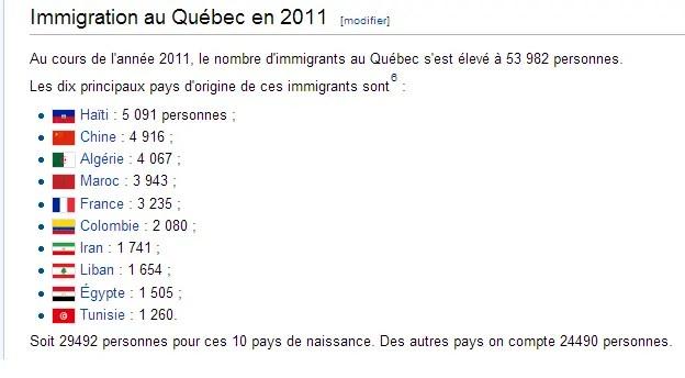 Imigrantes no Quebec
