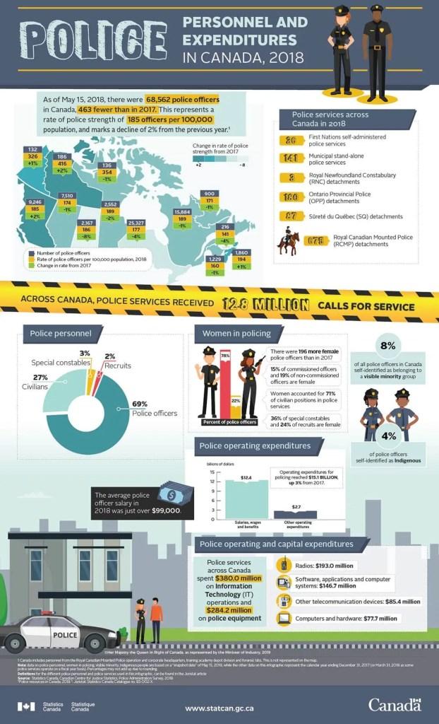 Panorama da polícia canadense. Últimos dados oficias disponíveis.