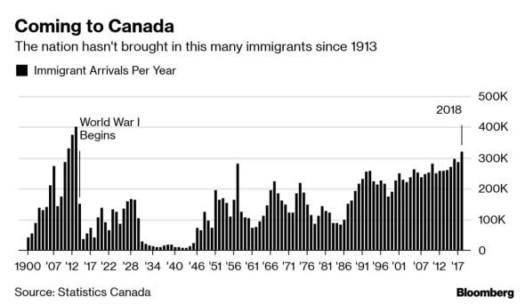 Gráfico mostrando o recorde histórico