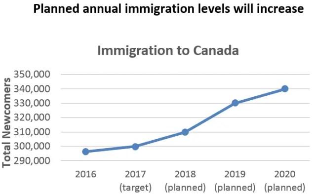 Gráfico que mostra o número de imigrantes ao passar dos anos