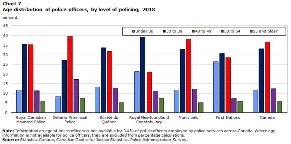 Idade na força policia canadense.