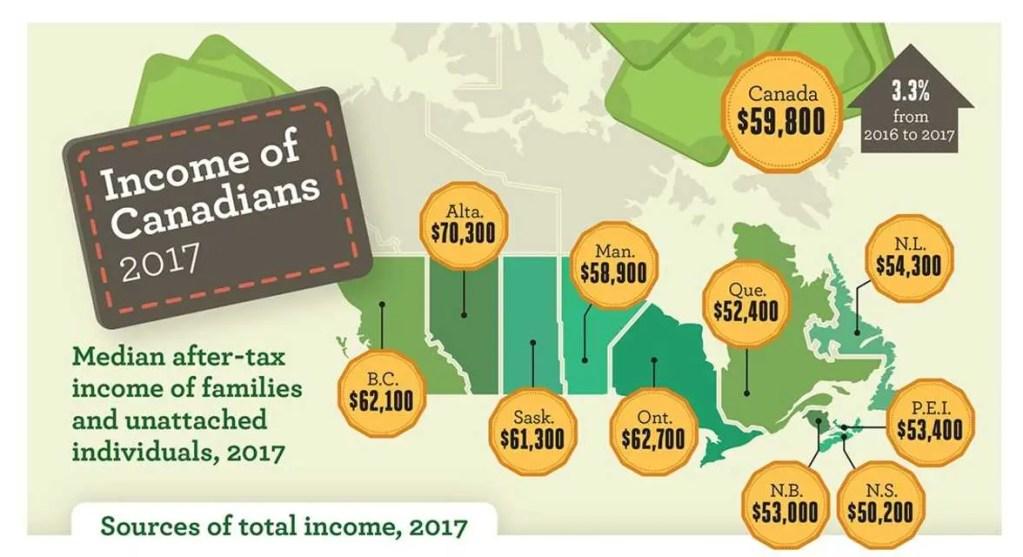 Média do salário em cada província do Canadá