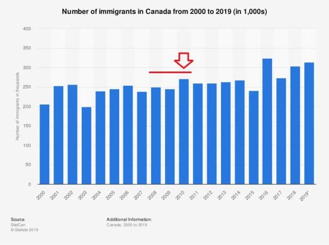 Número de imigrantes no Canadá de 2000 à 2019