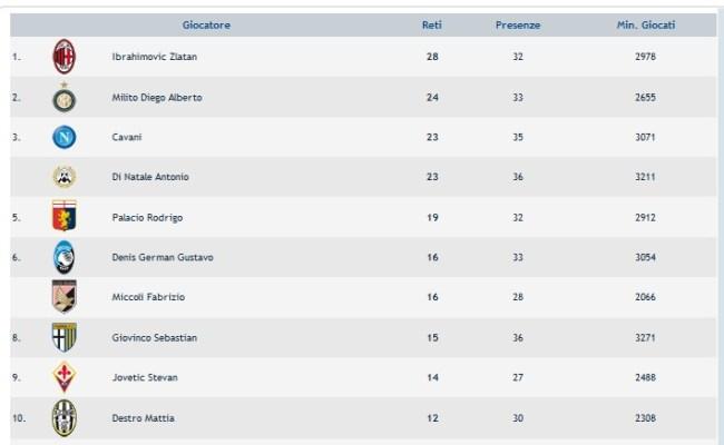 Classifica Marcatori Serie A 2011 2012 Definitiva Vince