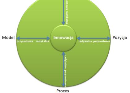 Mapa obszaru innowacji 4P