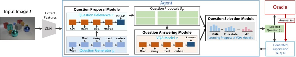 medium resolution of question proposal module is responsible for generating important questions about the image it is a combination of 2 models