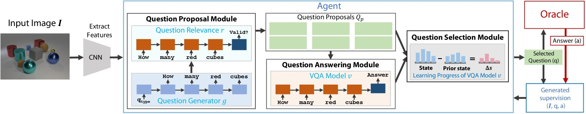 hight resolution of question proposal module is responsible for generating important questions about the image it is a combination of 2 models