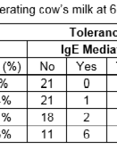 Table and figure show the number of children from cohort ided by age they have reached whether are tolerating cow   milk or not also allergy  patients university hospital rh imj