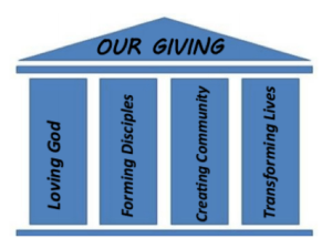 4 Pillars of Annual Ministry