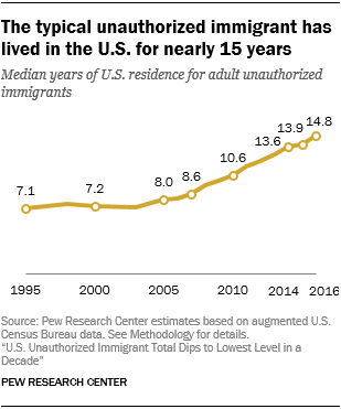 Line chart showing that the typical unauthorized immigrant has lived in the U.S. for nearly 15 years.