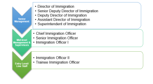 Rank Structure  Bahamas Immigration