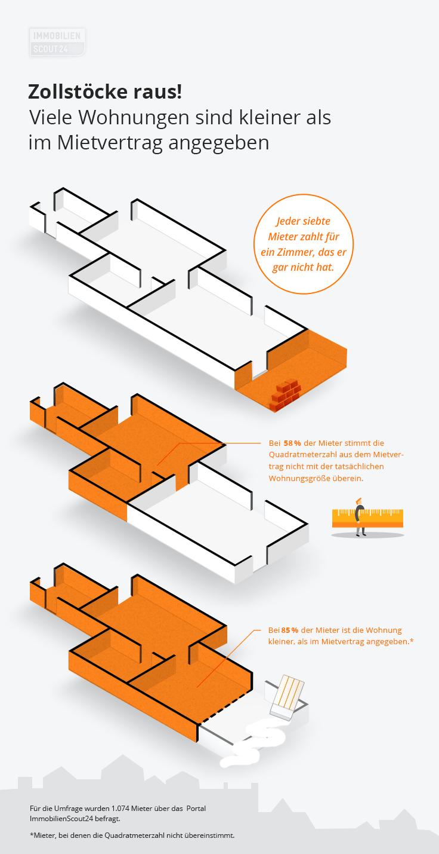 Berechnung Wohnflache Dachschrage Berechnung Wohnflache