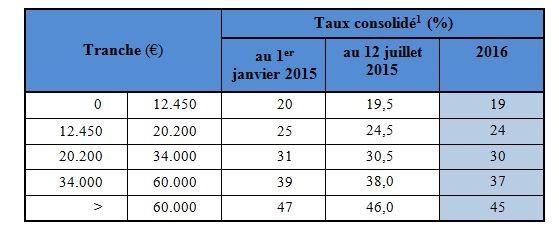 barème impôt sur le revenu en Espagne