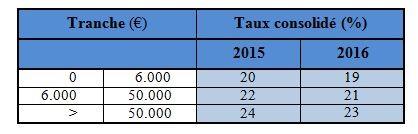 barème impôt sur les revenus mobiliers en Espagne