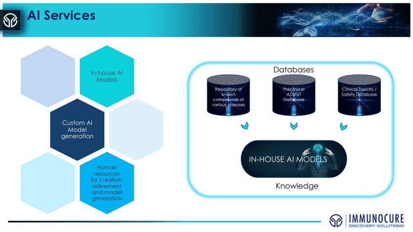 Drug discovery services model with databases and AI Model