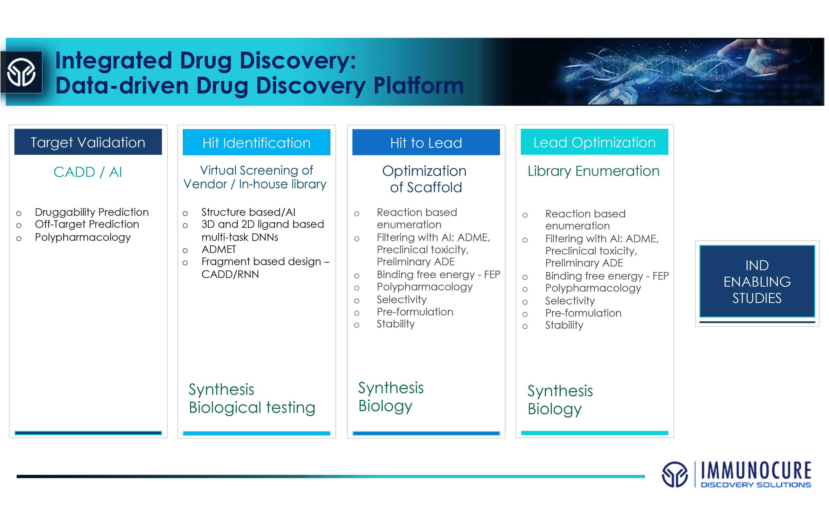 Integrated drug discovery