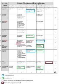 √ Pmp Process Flow Chart 6Th Edition | 4 Best Images of PMBOK