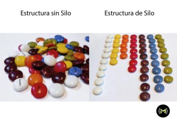 Estructura con y sin silo