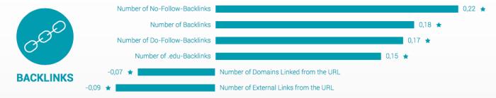 iMorillas-searchmetrics-backlinks-2016