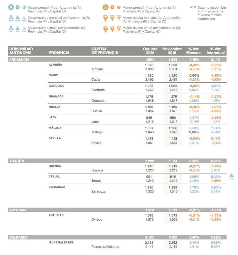 tabla resumen de precios y variaciones del precio de la vivienda