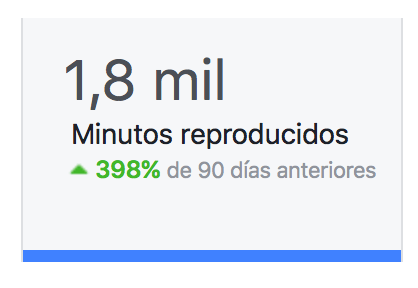 minutos reproducidos - facebook insights