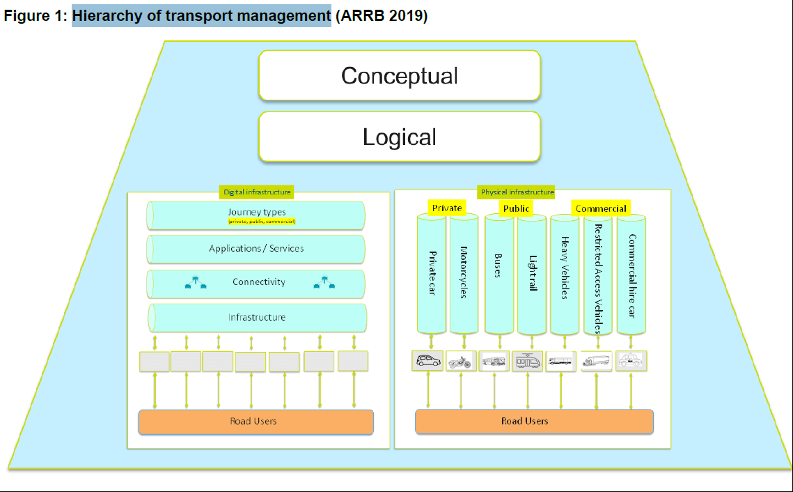 Diagram of the hierachy of transport management