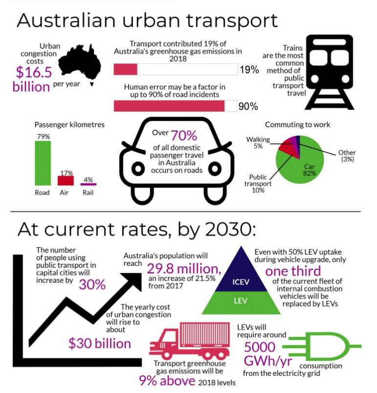 Australian urban transport infographic: now and 2030