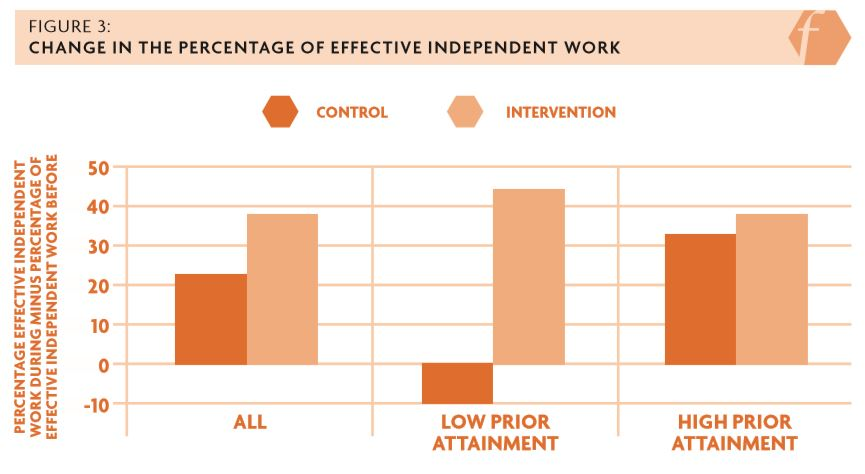 Figure 3: Change in the percentage of effective independent work