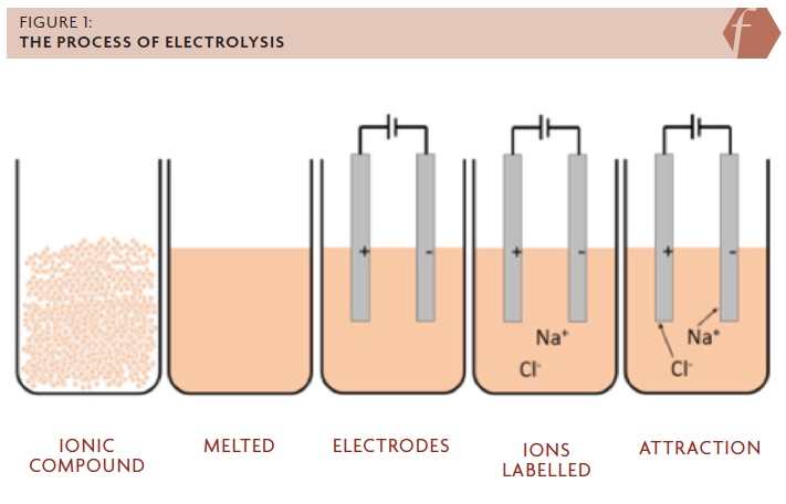 FIGURE 1: THE PROCESS OF ELECTROLYSIS