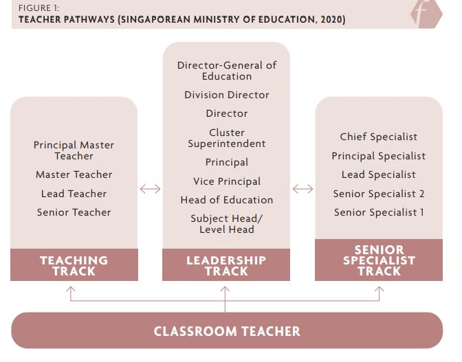 Figure 1 showing Teacher pathways from the Singaporean Ministry of Education (2020). The classroom teacher has three pathways or tracks. The first shown is the teaching track, the second is the leadership track and the third is the senior specialist track. The teaching track is as follows: senior teacher, lead teacher, master teacher and principle master teacher. The leadership track is as follows: subject or level head, head of education, vice principle, principle, cluster superintendent, director, division director and director-general of education. The senior specialist track is as follows: senior specialist 1, senior specialist 2, lead specialist, principle specialist and chief specialist.